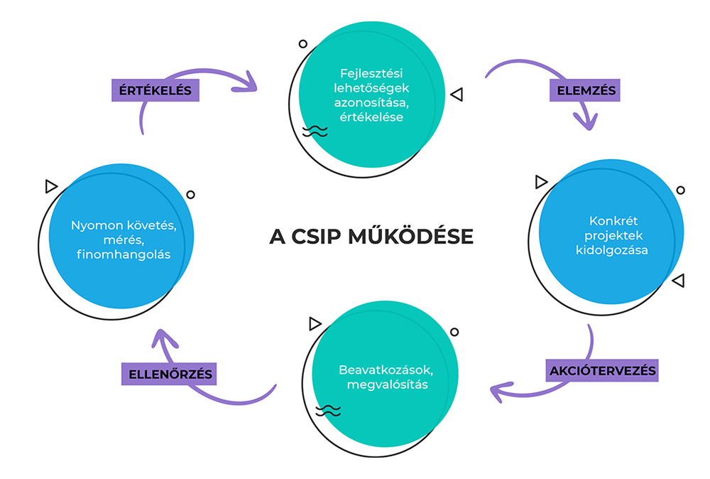 CSIP (Continuous Service Improvement Process)